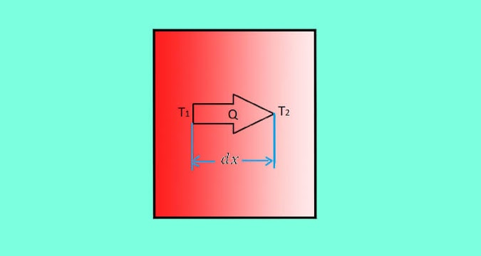 Explain Fourier's Law of Heat Conduction - Assumption, Essential Features and Equation