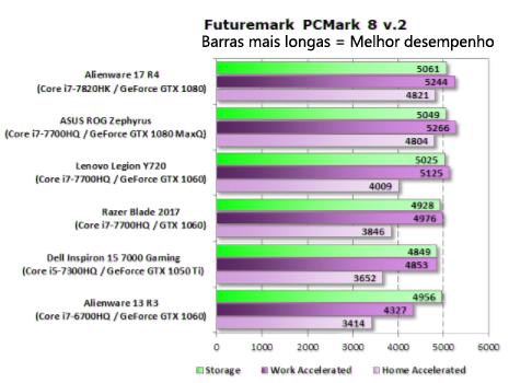 Notebook Gamer Lenovo Legion Y720 benchmark processador