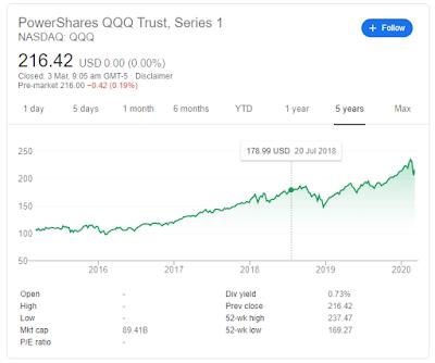 美股及科網股長線投資網誌: 20200303-兩隻必買的美股ETF
