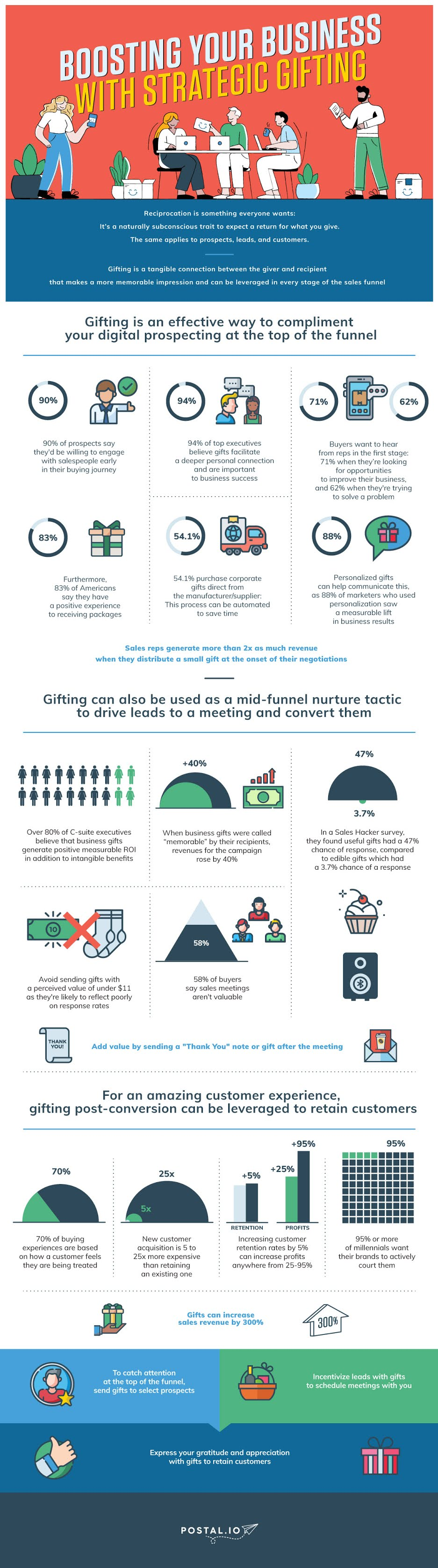 Boosting Your Business with Strategic Gifting #infographic