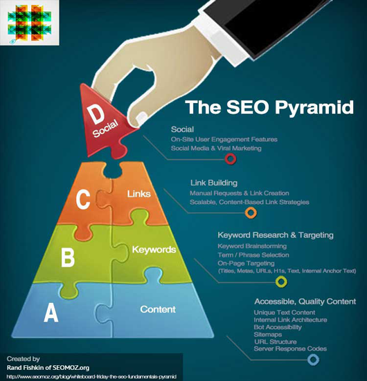 The SEO Pyramid by Rand Fishkin via #hshdsh