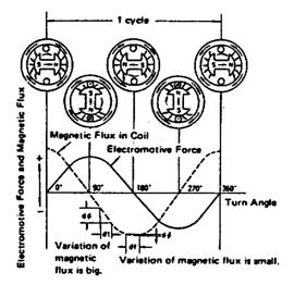 Pembangkitan Arus Bolak-balik (Alternating Current)