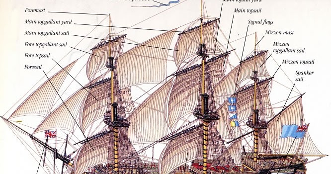 Naval Analyses Infographics 18 Age Of Sail Warships Collection