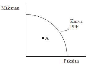 urva kemungkinan produksi (production possibility frontier)