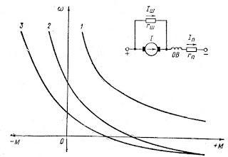 Схема включения и механические характеристики двигателя последовательного возбуждения