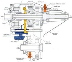 كتاب خدمة وصيانة نظام الادارة بالعجلات الأربع pdf
