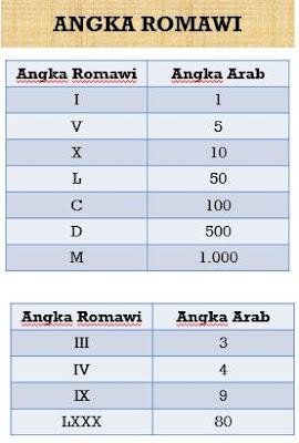 Tabel angka romawi 1