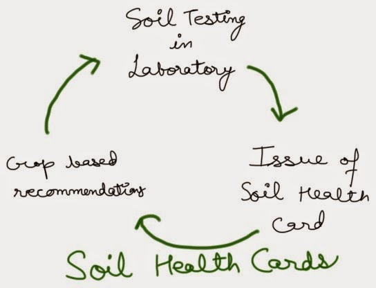 SOIL HEALTH CARD SCHEME; INDIATHINKERS