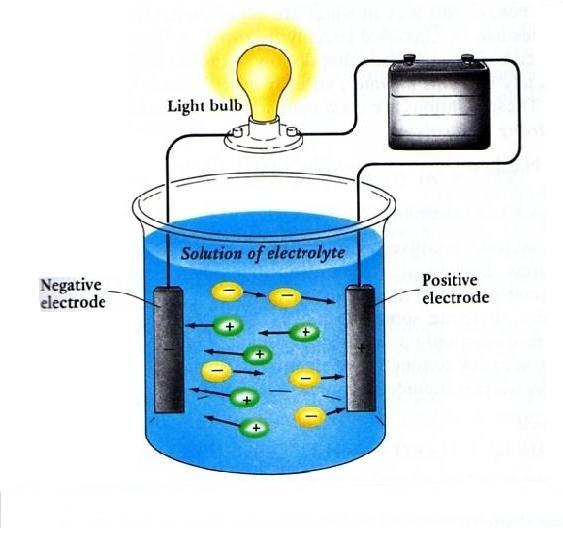 30 Soal Kimia BAB Larutan Elektrolit-Non Elektrolit