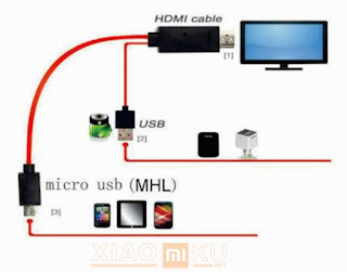 sistem kerja hp support mhl