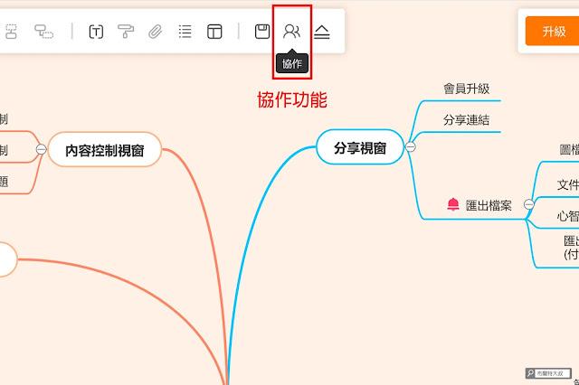 【行銷手札】免費、免安裝的線上心智圖 GitMind - GitMind 有提供便利的線上協作功能