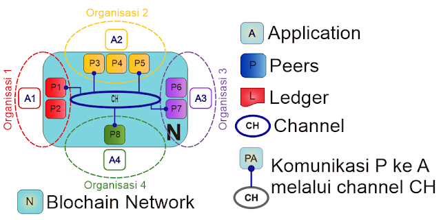 Peer, Channel, Organizations