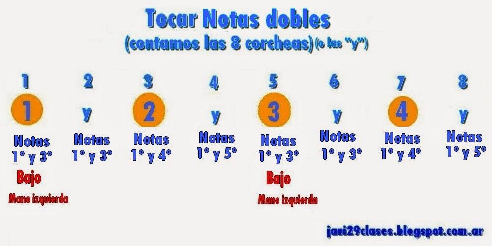 gráfico de Notas dobles en Corcheas en piano