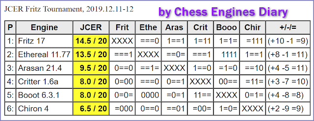 JCER (Jurek Chess Engines Rating) tournaments - Page 21 2019.12.11.FritzTournament.html