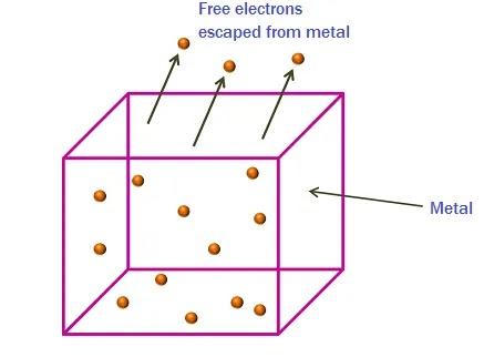 Electron Emission