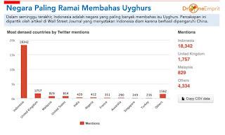 angkat Isu Muslim Uighur