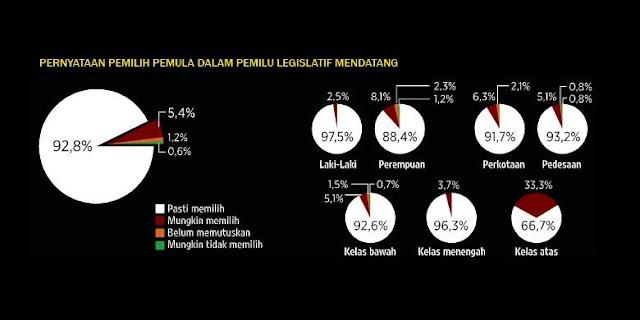 Survei KOMPAS atas pernyataan pemilih pemula dalam pemilu legislatif mendatang via (LITBANG KOMPAS : 2014)
