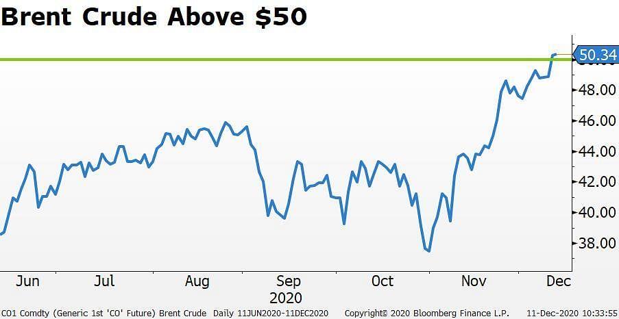 ONGC के शेयर मॉर्गन स्टेनली अपग्रेड पर 10-महीने के उच्च स्तर तक बढ़े