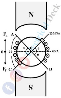 Demagnetising and Cross-magnetising Conductors