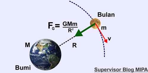 konsep gaya sentripetal pada orbit gerak bulan mengelilingi planet bumi