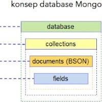 Materi Basis Data Lengkap