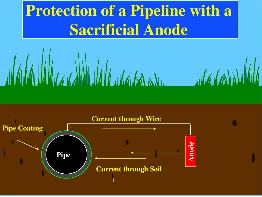 Protection of a pipeline with a sacrificial anode