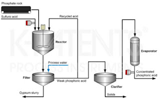 Phosphoric Acid Production