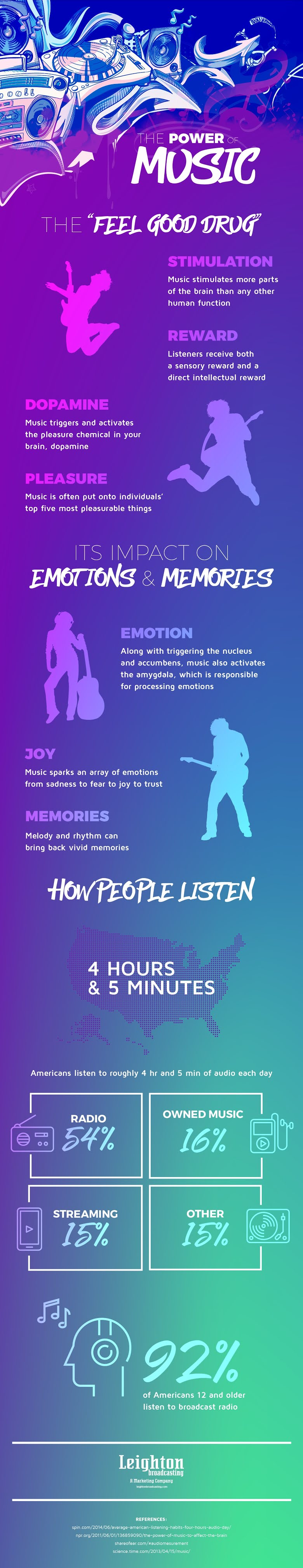 The Power Of Music #infographic