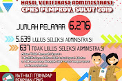 Hasil Seleksi Administrasi Pengadaan CPNS Pemerintah Provinsi Sulut
