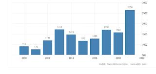 Proportional Distribution of FDI | texpedi.com