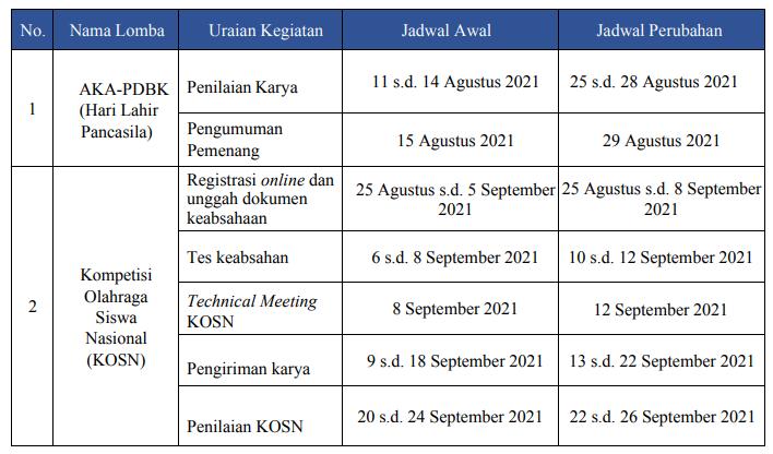 perubahan jadwal kosn dan aka-pdbk 2021