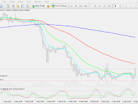 Strategi Forex Profit 300%