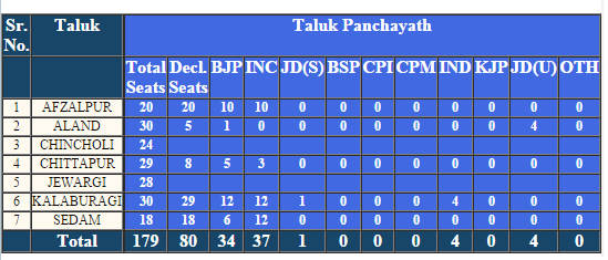 Kalaburagi Election Result 2016