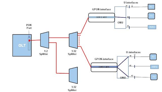 GEM channel for uni-directional broadcast/multicast traffic