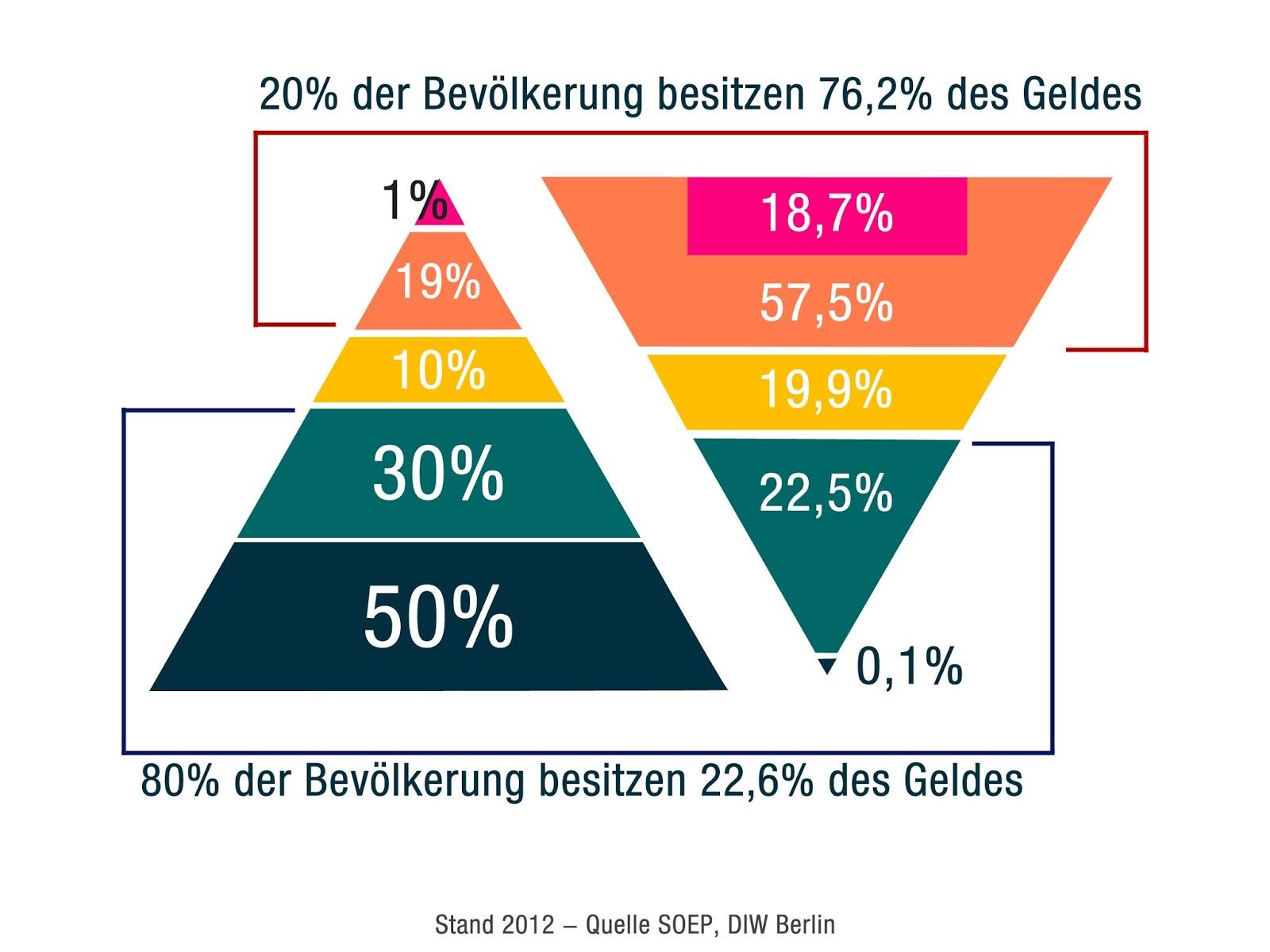wehretat deutschland entwicklung