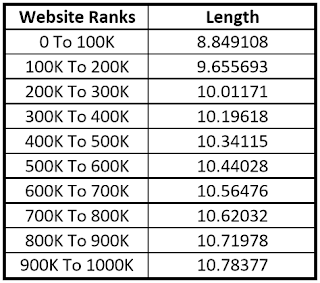 Length of the Top Million Website Names Table