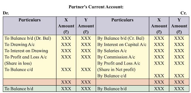 Partner's Current Accounts: