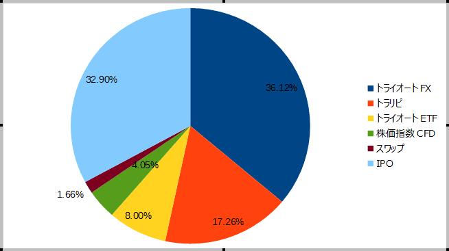 2018年10月の保有商品(割合)