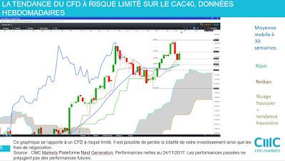 Investir en bourse actions françaises #cac40 analyse technique hebdomadaire [25/11/2017]
