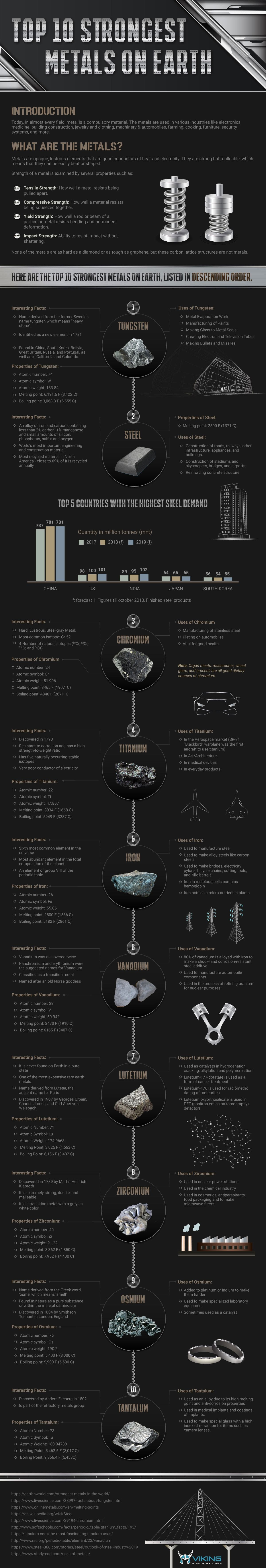 Top 10 Strongest Metals on Earth #infographic