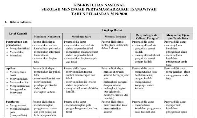 Kisi-Kisi UN UNBK SMP Tahun 2020 (Tahun Pelajaran 2019/2020)