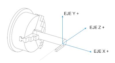Código ISO de programación en Torno CNC simulador FAGOR