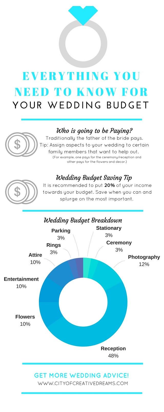 Everything you need to Know for your Wedding Budget | City of Creative Dreams
