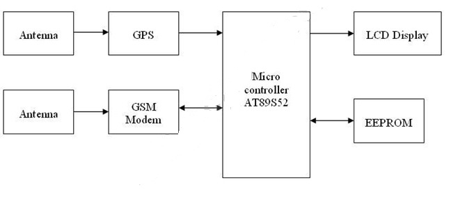 Tracking System With Complete Project Report Code And Circuit Diagram