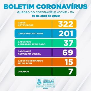 Casos curados de Coronavírus