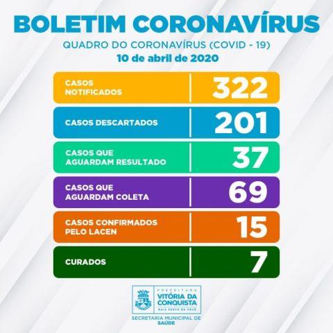 Conquista registra 7 casos curados de Coronavírus