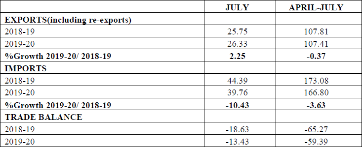 MERCHANDISE TRADE - EXPORTS & IMPORTS (PROVISIONAL) (US $ Billion)
