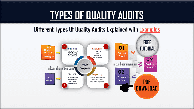 Types of Quality Audits