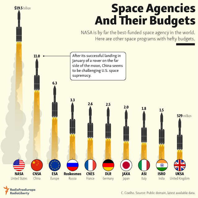 Space Agencies and Their Budget