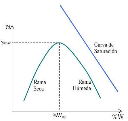 curva de compactación